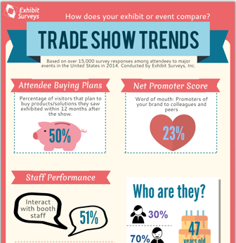 Exhibit Surveys Trade Show Trends